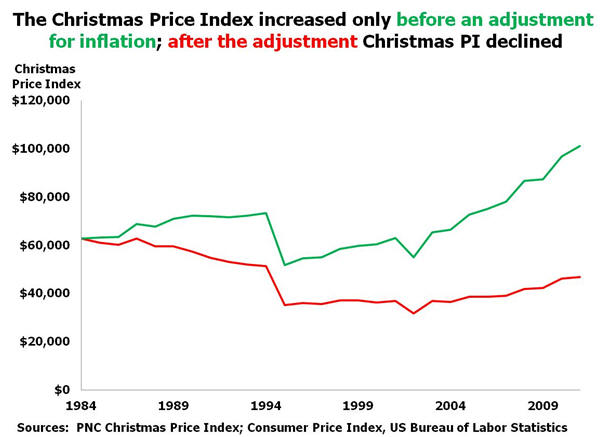 Christmas price index increase only without inflation adjustment, declined with inflation adjustment