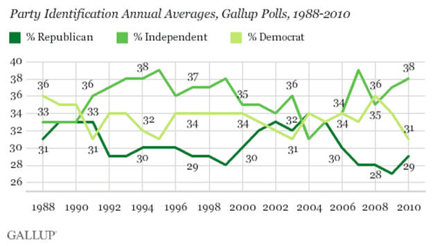Party Identification Annual Average, Gallup Polls, 1988 - 2010