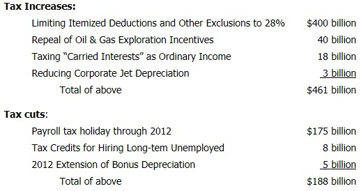 Changes Suggested in the American Jobs Act