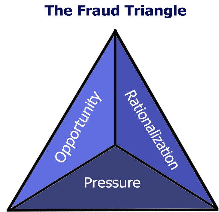 evaluate this case using the three elements of the fraud triangle Fraud the fraud diamond: considering the four elements of fraud  the other three elements  elements of the fraud triangle thus, the.