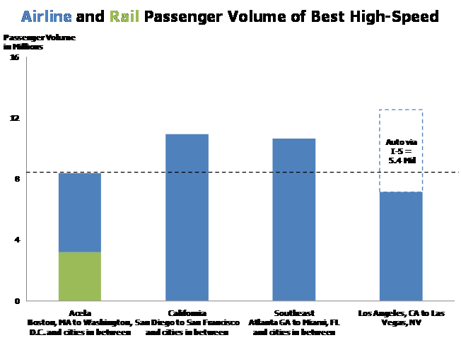 Airline and Rail Passenger rail volume of Best High-speed
