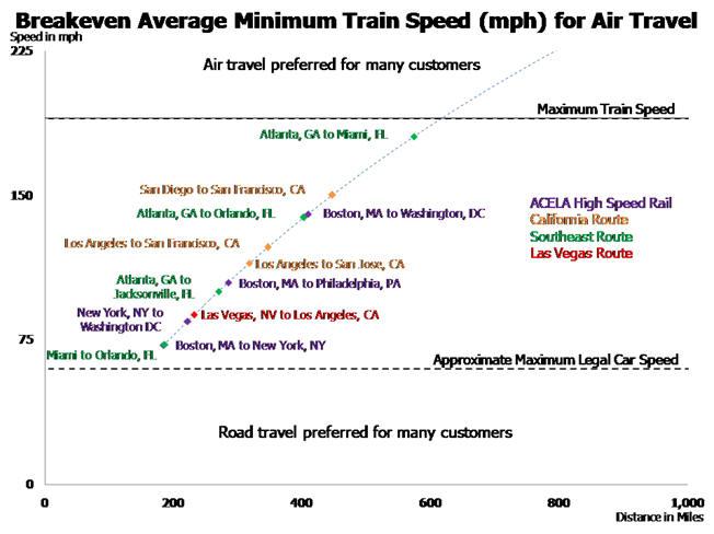 Break even average minimum train speed for air travel