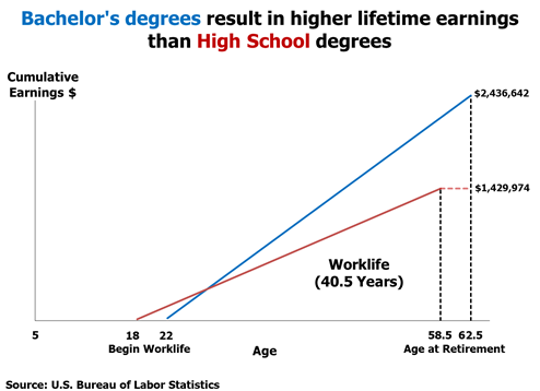Bachelor Degrees Result in Higher Lifetime Earnings than High School Degrees