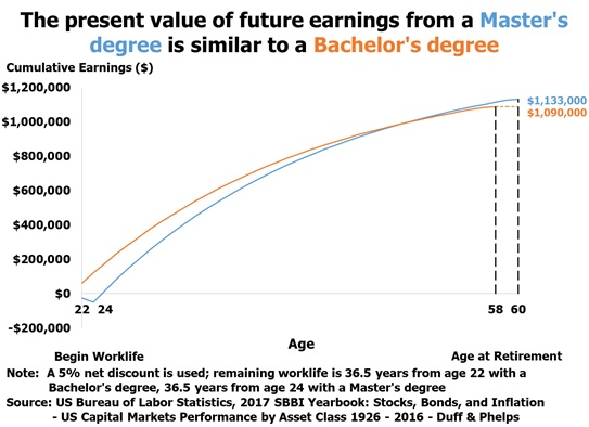 The present value of future earnings from a Masters degree is similar to a Bachelors degree