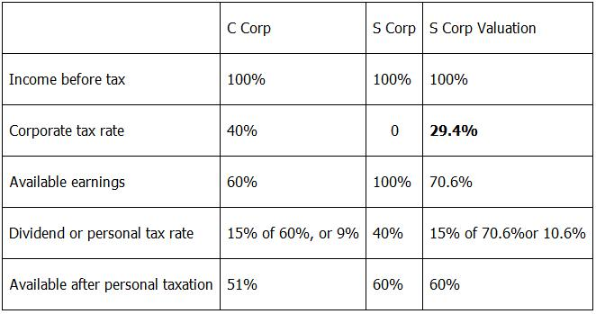 S Corp vs. C. Corp Tax Rate
