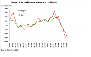 Current residential housing price declines are severe and continuing
