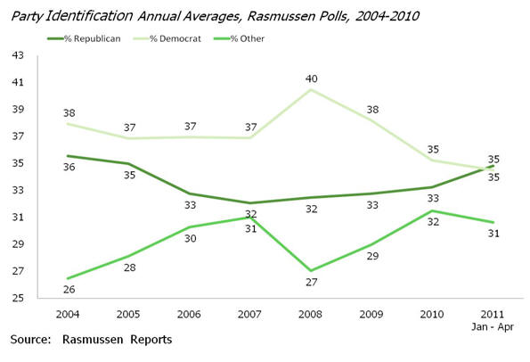 Party Identification Annual Averages, Rasmussen Polls, 2004-2010
