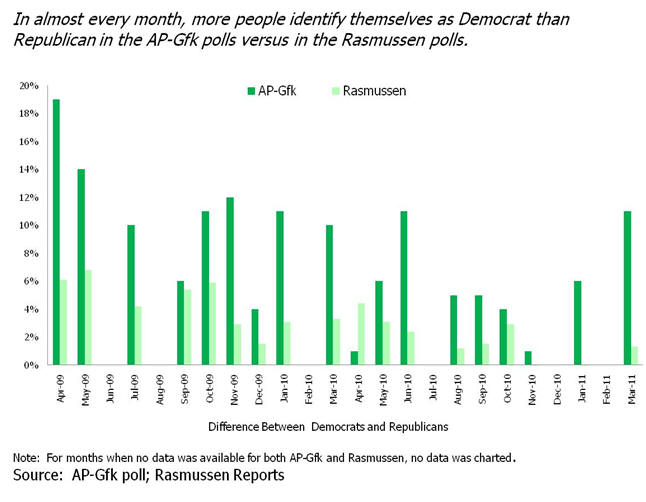 More people identify as Democrat than Republican in AP-Gfk polls versus Rasmussen polls