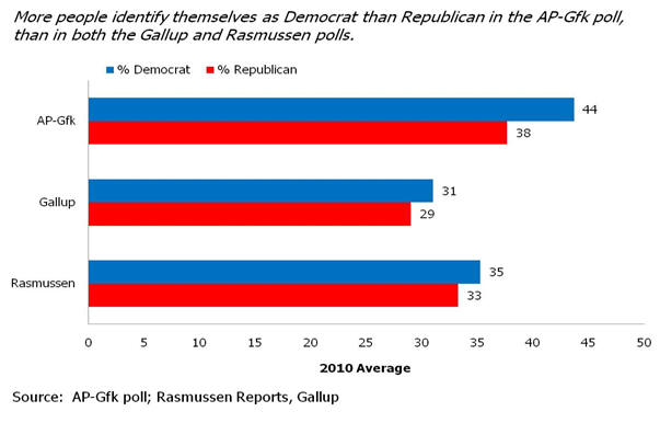 More people identify as Democrat in AP-Gfk poll than Gallup and Rasmussen polls