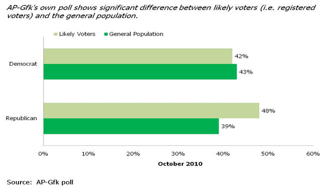 AP-Gfk's polls show difference between likely voters and general population
