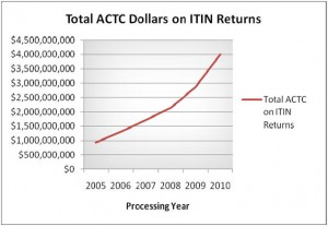 Amount of the ATCT refundable credits on ITIN Returns