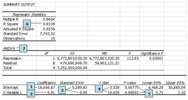 Output of a Typical Regression in Excel