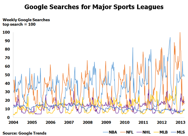 Google searches for major sports leagues