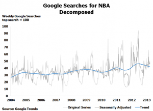 Google Searches for NBA Decomposed