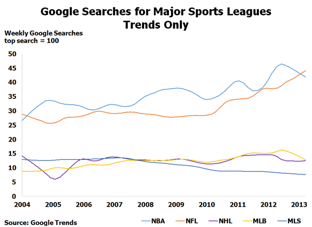 Google searches for major sports leagues trends only