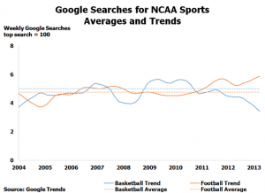 Google Searches for NCAA Sports