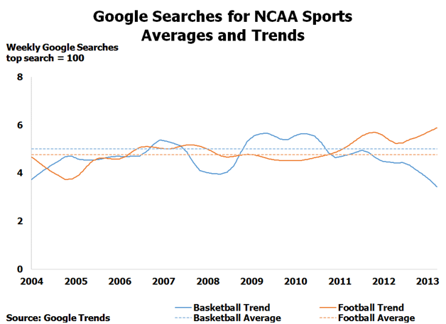 Google searches for NCAA Sports averages and trends
