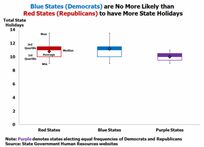 Blue states are no more likely than red states to have state holidays
