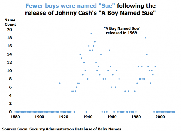Fewer boys named Sue following Johnny Cash's song