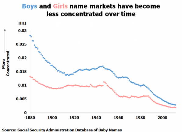 Boy and girl name have become less concentrated