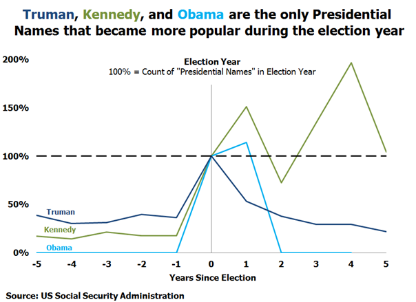 Certain presidential names become more popular in election years