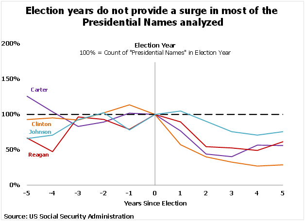 Election year even study does not indicate surge in popularity of presidential names