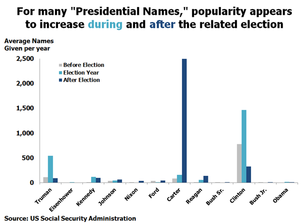 Presidential Names popularity increases during and after the election