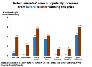 Nobel Laureates' search popularity increases