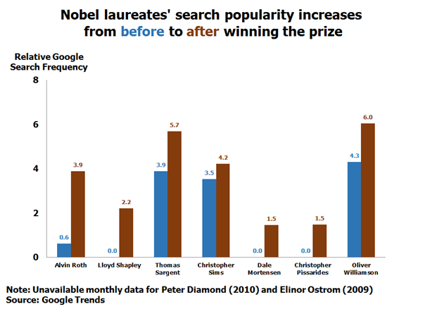 Nobel laureate search popularity increases after winning