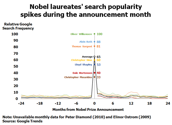 Nobel laureate search popularity spikes during the announcement month