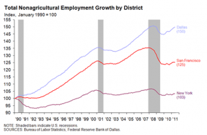 Nonagricultural Employment Growth