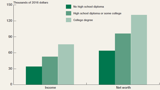 Median Income and Net Worth by Parental Educational Attainment