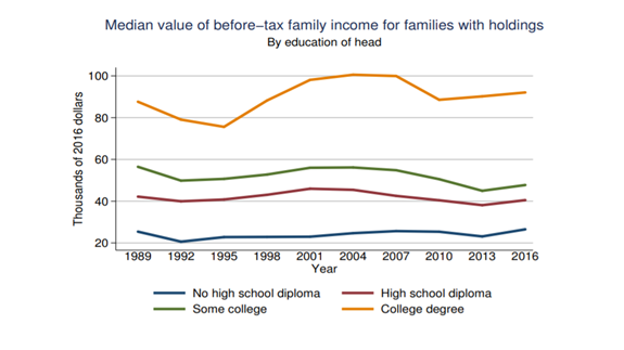 Median Value of Before Tax Family Income For Families With Holdings