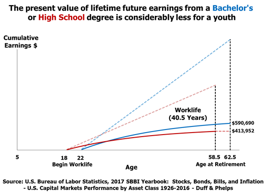 The Present Value of Lifetime Future Earnings from a Bachelors or High School Degree Is Considerably Less for Youth