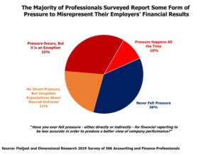 Misrepresentation of financial results